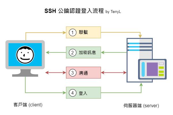 SSH 金鑰認證流程